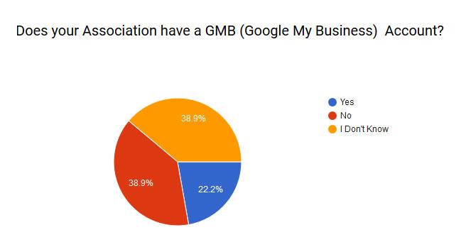 Association GMB Pie Chart