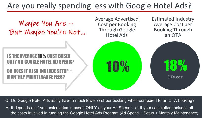 Graph of OTA vs Google Hotel Ad Value