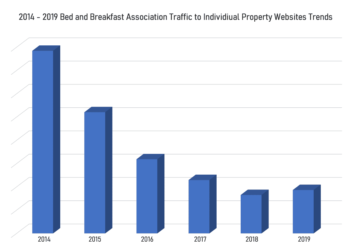 Bar Graph on Loss of Traffic from B&B Associations