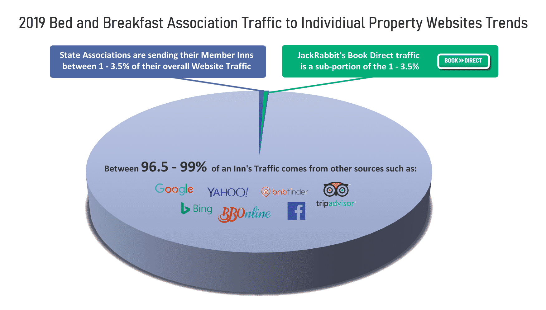 Pie Chart showing Traffic to B&B Associations and including JR Traffic