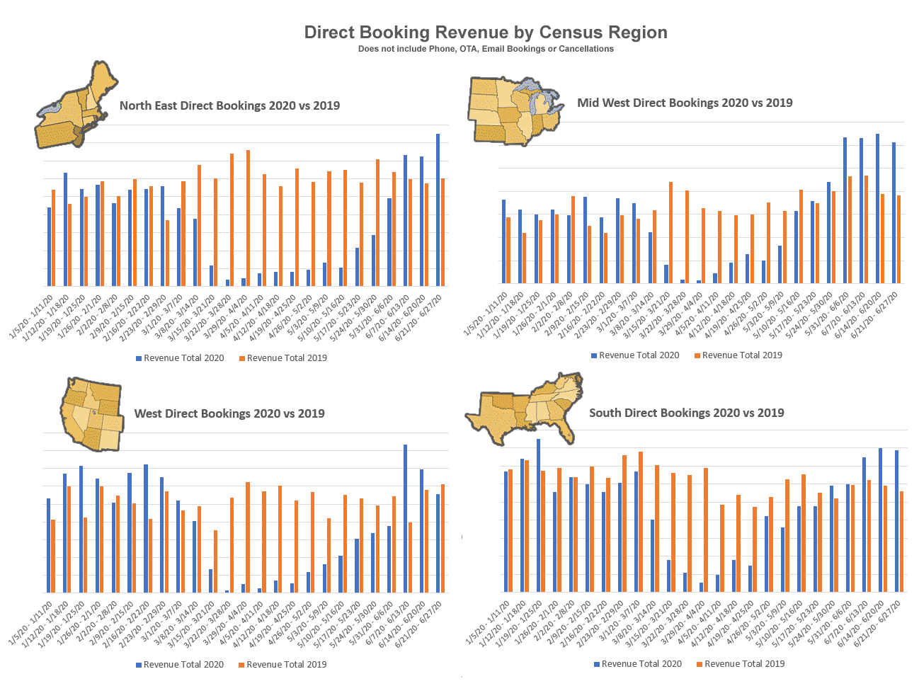 Maps and Bar Charts of Booking Revenue