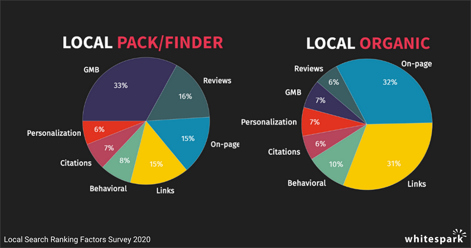 Pie Charts of Local SEO 2020