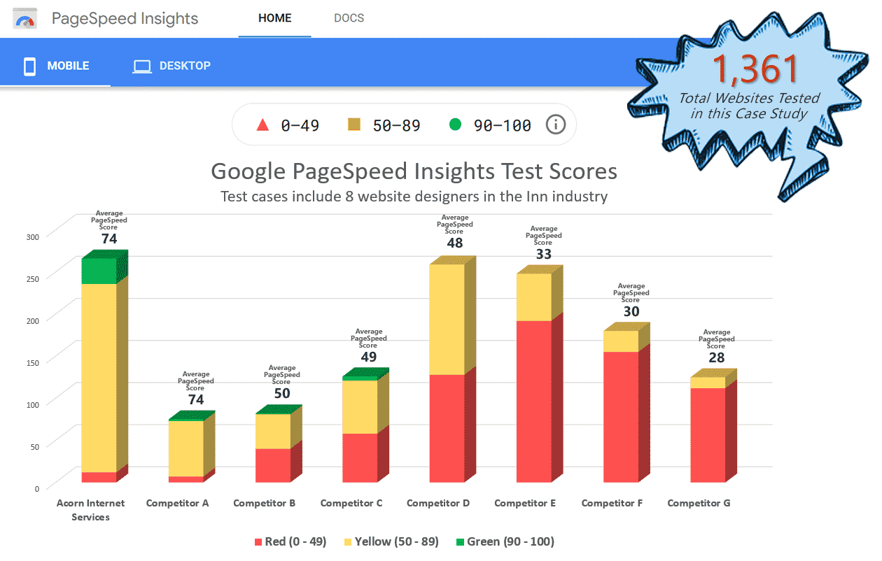 Graph of 8 Web Developers Page Speed Insights Scores for their clients