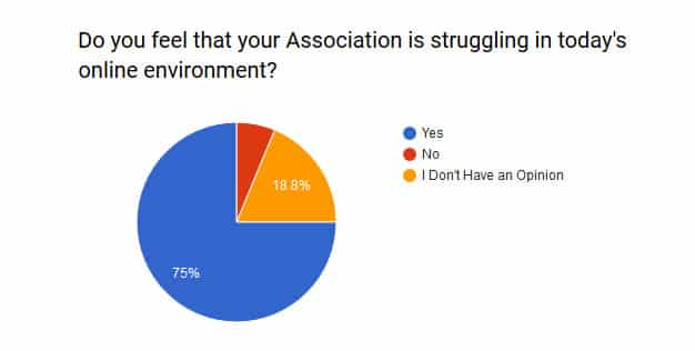 Pie Chart showing 75% of associations are in decline
